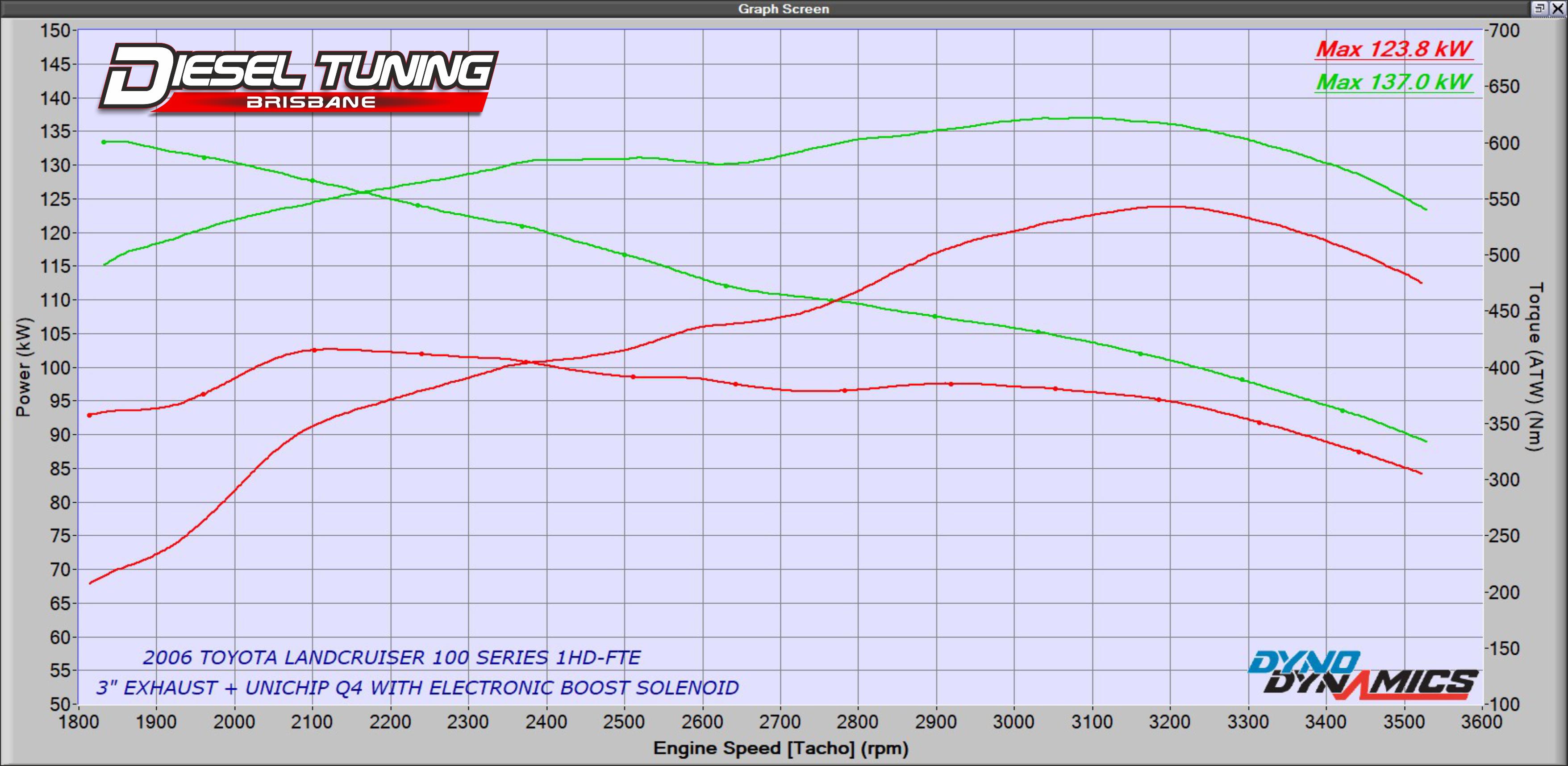 105 Series UniChip + Exhaust Graph