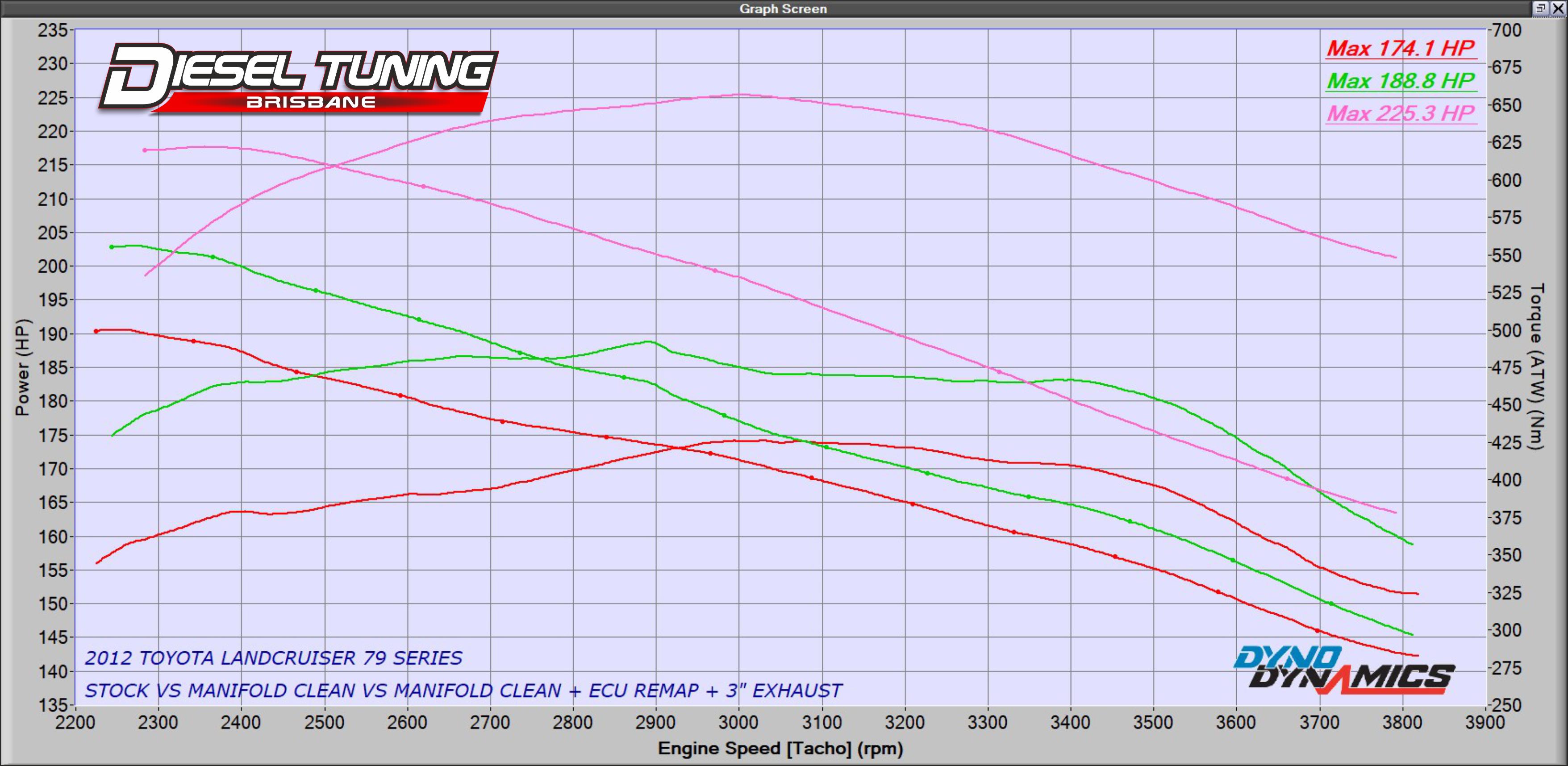 Pre-DPF 200 Series ECU Remap + 3.0 Exhaust + Manifold Clean