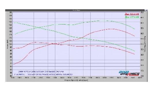 TOYOTA LANDCRUISER 79 SERIES 4.2L 2002 – 2006