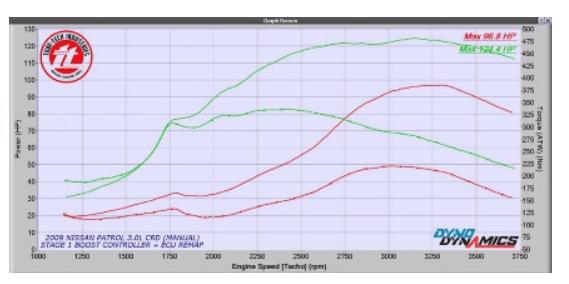 NISSAN PATROL Y61 3.0L (Pre-Common Rail) 2000 – 2006