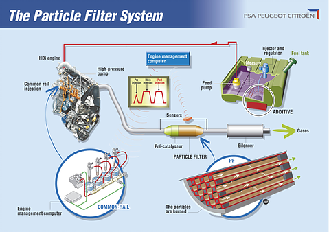 particle filter system
