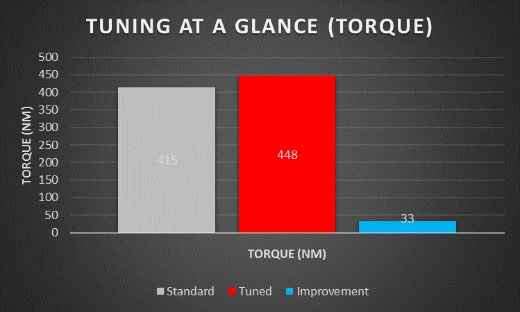 Holden Colorado Torque Graph