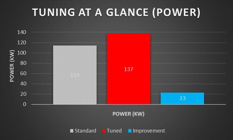 Holden Colorado Power Graph