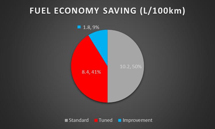Holden Colorado Fuel Economy