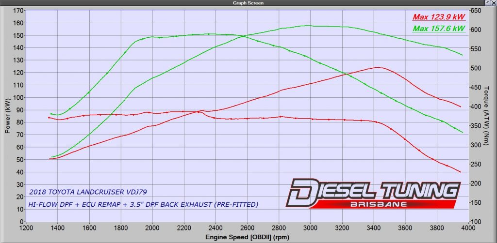 Toyota Landcruiser VDJ70 Hi-Flow DPF wth ECU Remap Diesel Tuning Brisbane