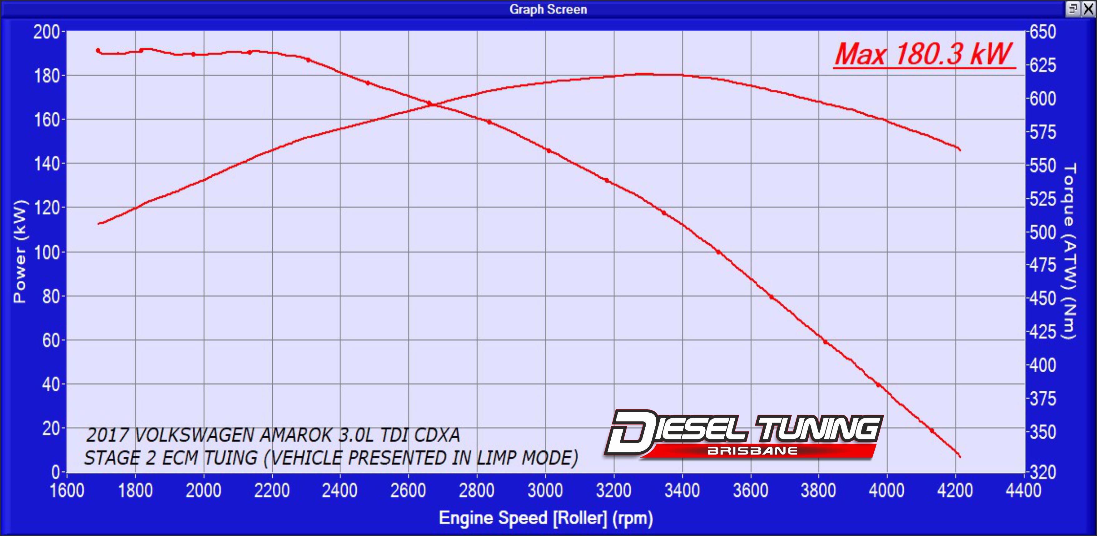 Volkswagen Amrok 3.0L TDI ECU Remap Diesel Tuning Brisbane