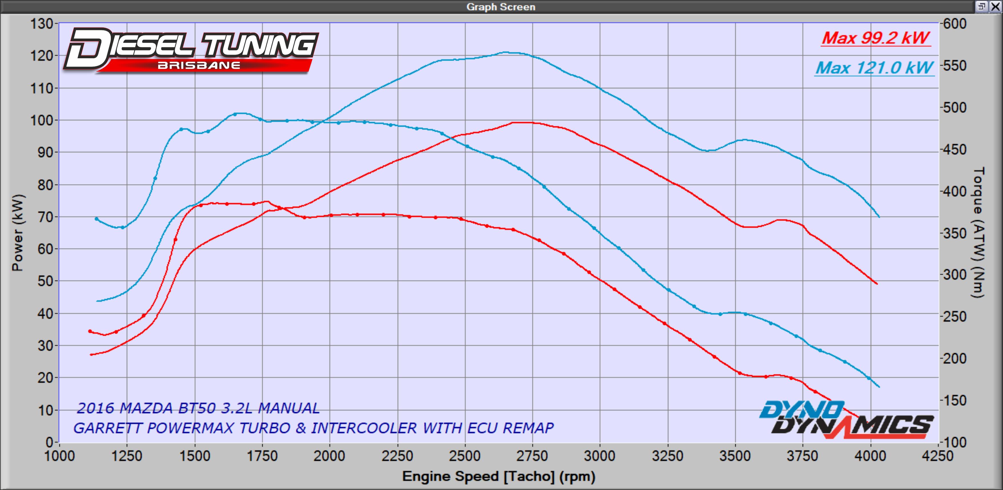 Mazda BT50 3.2L ECU Remap Diesel Tuning Brisbane