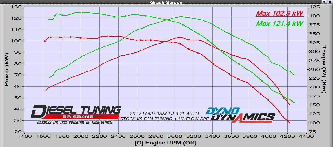Ford Ranger PX2 PX3 ECU Remap Diesel Tuning Brisbane