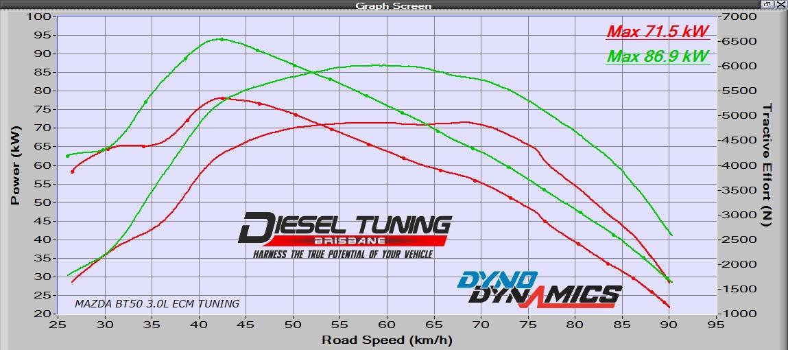 Mazda BT50 Ford Ranger PJ PK 3.0TDi ECU Remap Diesel Tuning Brisbane