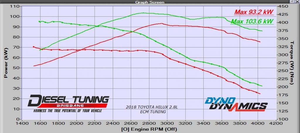 Toyota Hilux 2.8L ECU Remap Diesel Tuning Brisbane